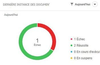 Dernière instance des documents administration
