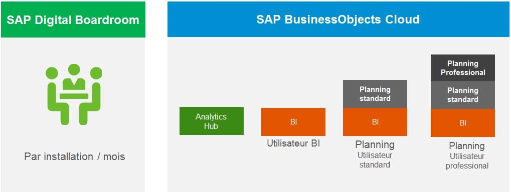 Licences SAP Analytics Cloud