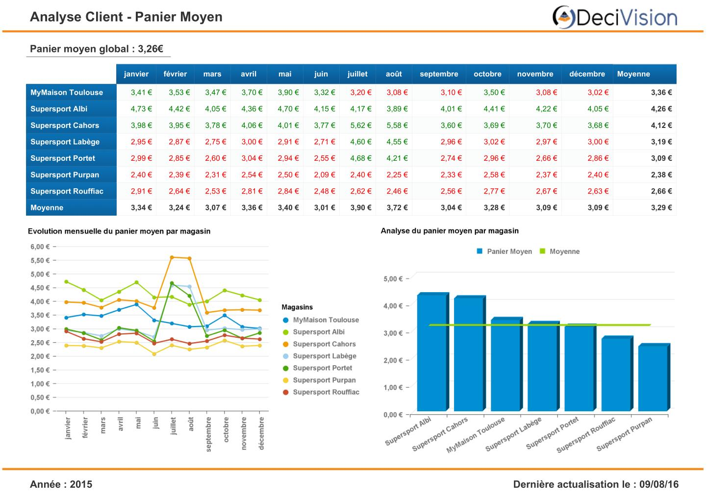 Tableau de bord SAP BusinessObjects