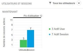 Administration des utilisateurs et sessions