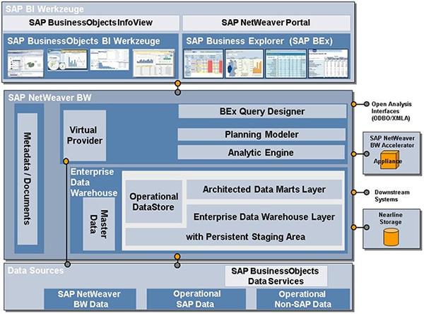 Architecture SAP BW