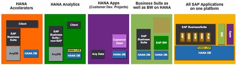 Cas d'utilisation SAP HANA