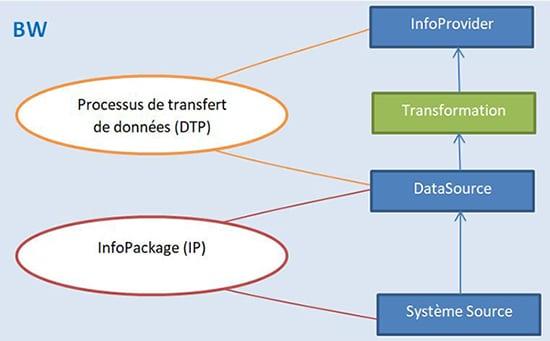 Flux de données SAP BW