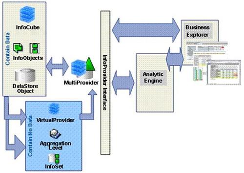 Info Providers SAP BW