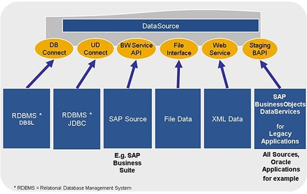 Sources SAP BW