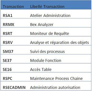 Transactions SAP BW