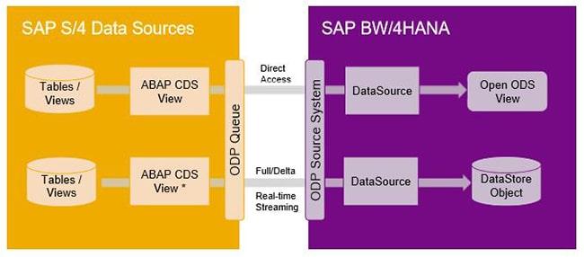 Les ABAP CDS view de S/4HANA avec BW/4HANA