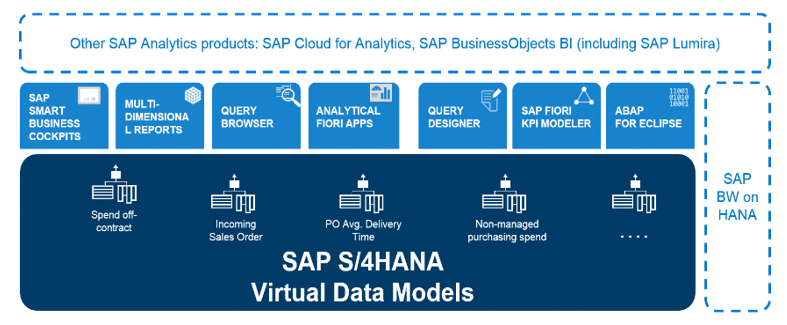 Embedded Analytics SAP