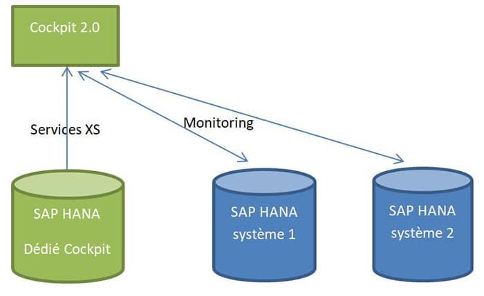 Pré-requis nécessaires pour l'installation du SAP HANA Cockpit