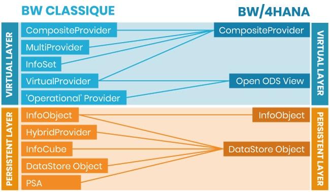 Simplification des flux de données sur BW/4HANA