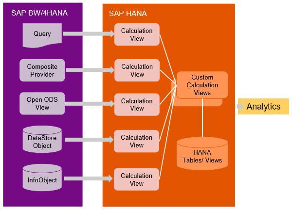 Sources de données BW/4HANA