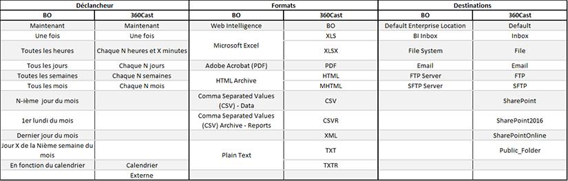 Comparatif BusinessObjects vs 360Cast
