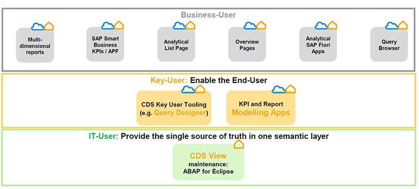 3 niveaux de fonctionnalités dans les Embedded Analytics