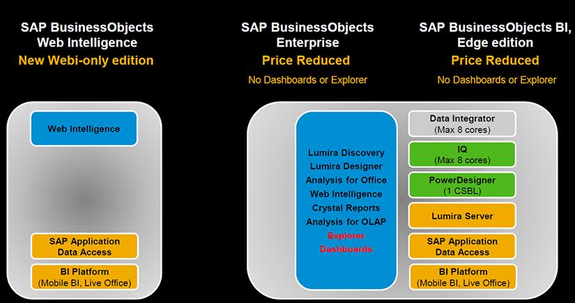 Nouveau licencing SAP BI 4.3