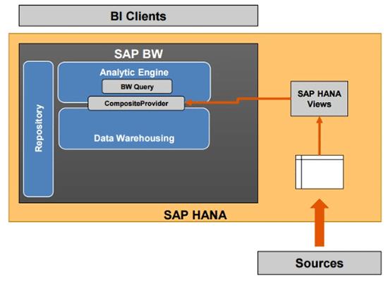Exploitation des données S/4HANA avec BW/4HANA