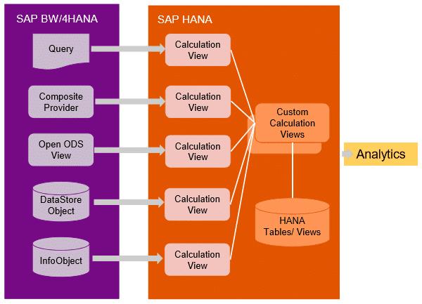 Restitution des données BW/4HANA et S/4HANA