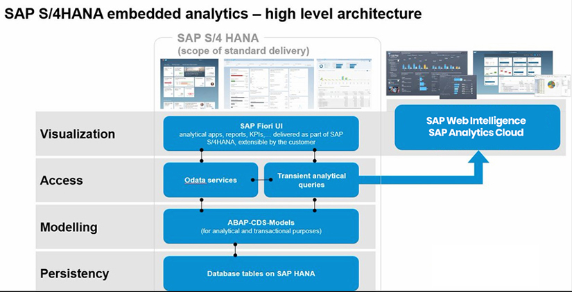 SAP S/4HANA Embedded Analytics architecture