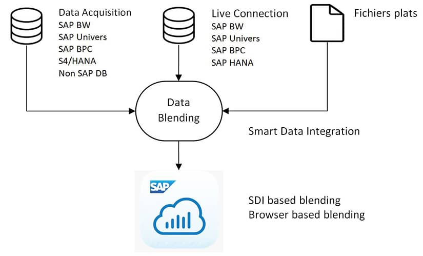 Exemple avec 3 modèles SAP Analytics Cloud