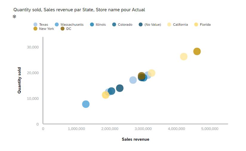 Graphique croisant les 3 modèles de données
