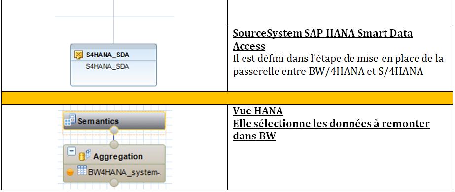 Flux de données et objets créés partie 2