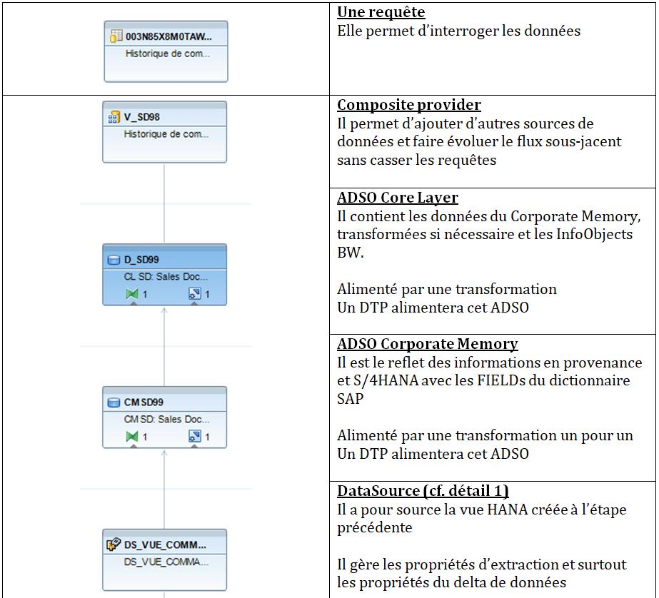 Flux de données et objets créés partie 1
