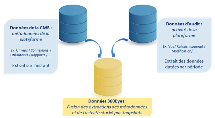 Architecture données 360Eyes