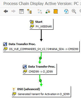 Process Chain Execution DTP