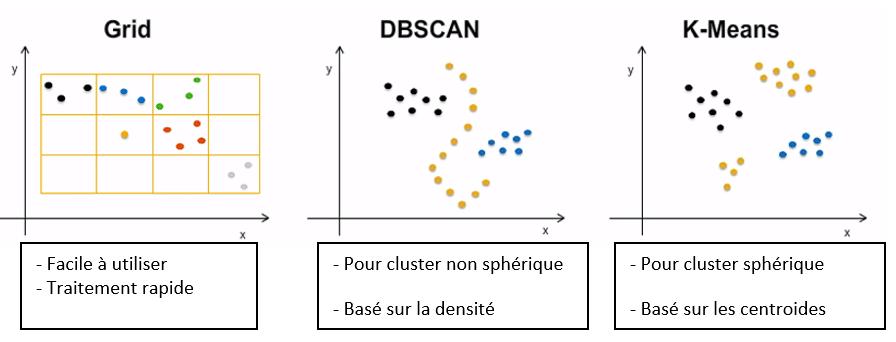 Algorithmes utilisés en clustering