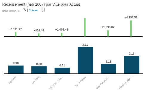 Personnalisation Pourcentage variation SAP Analytics Cloud