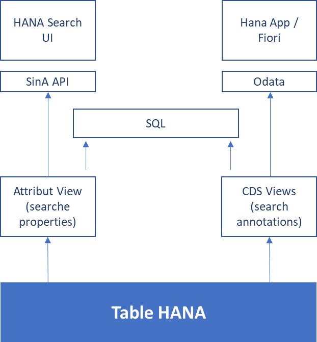 SAP HANA Info Access Toolkit