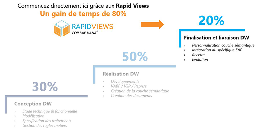 ROI des Rapid Views