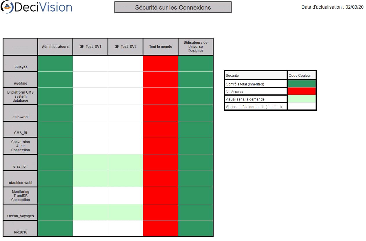 Matrice de sécurité sur les connexions