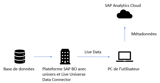 Integration de SAP analytics Cloud en BI 4.3