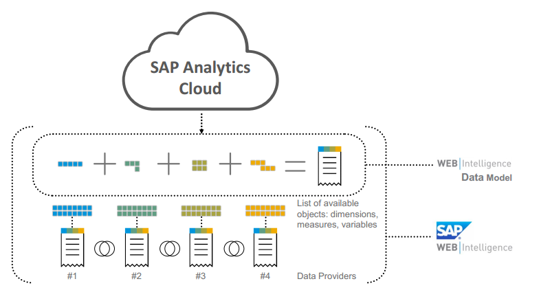 Document SAP Analytics Cloud avec des données Web Intelligence