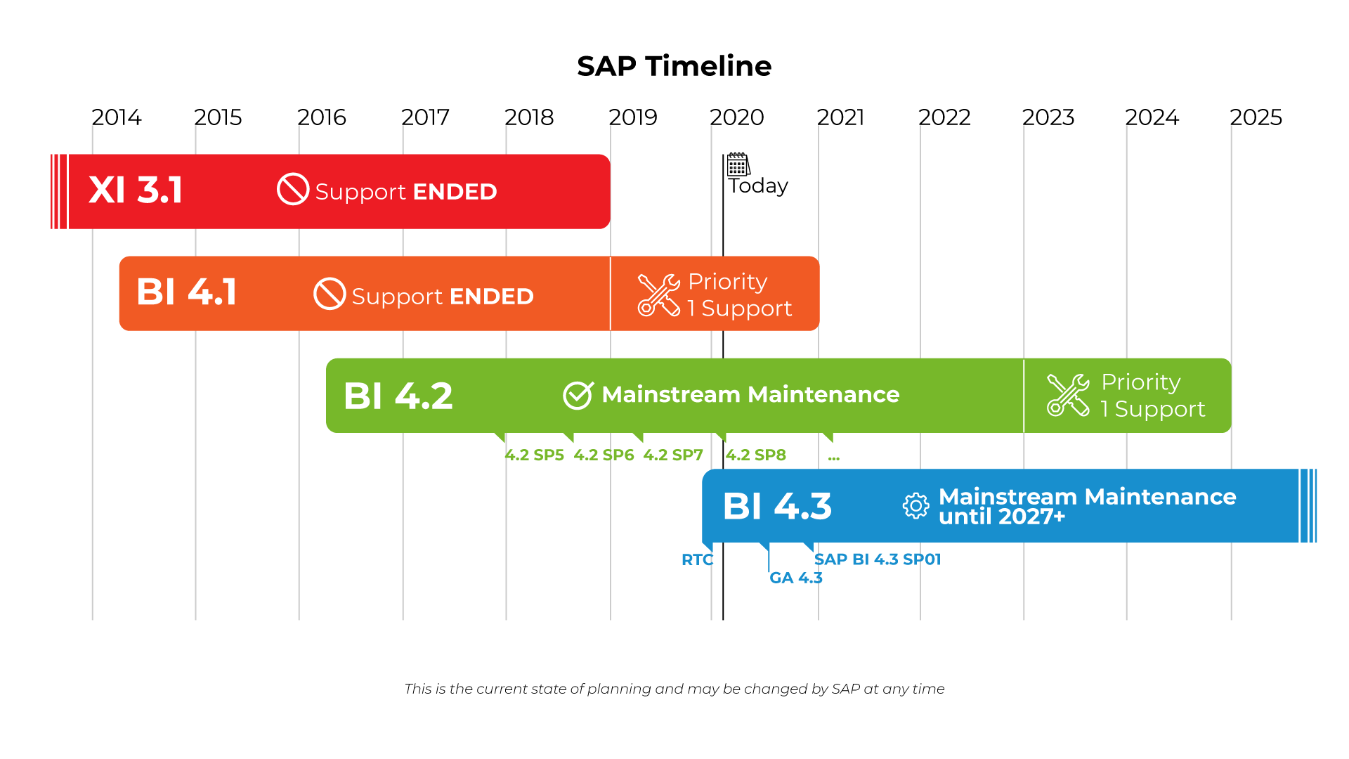 Timeline des version SAP BI4