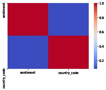 Utilisation du visuel python pour la création de graphique