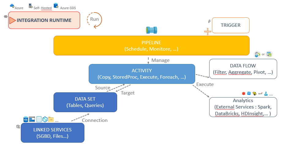 Composants de Azure Data Factory