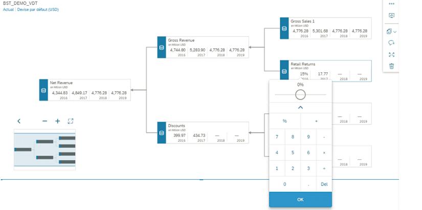 Intégration de l'arbre de creation de valeur dans une story SAC