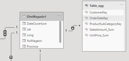 Table filtrage sens unique