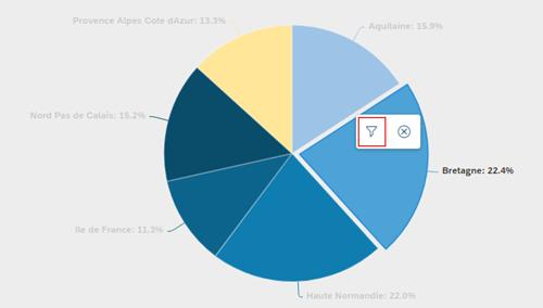 Filtres de graphiques SAP Analytics Cloud