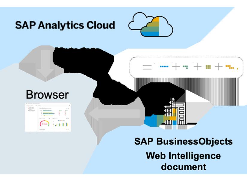 Intégration des données Webi sur SAP Analytics Cloud