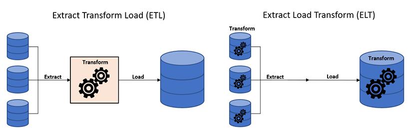 Différence entre ETL et ELT