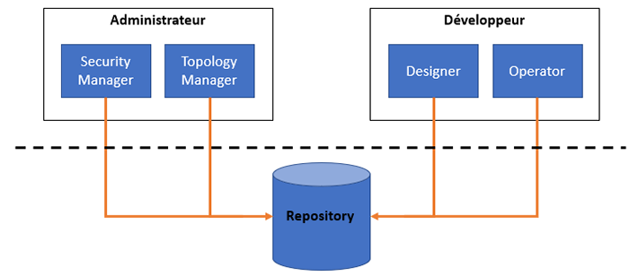 Repository d'oracle data integrator