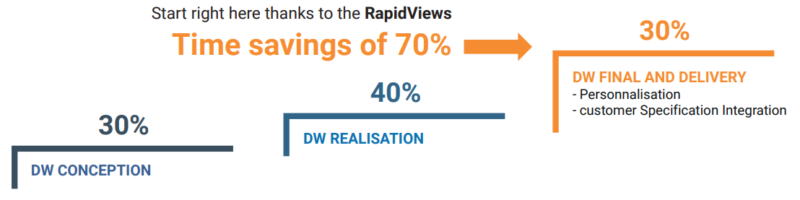 RapidViews ROI