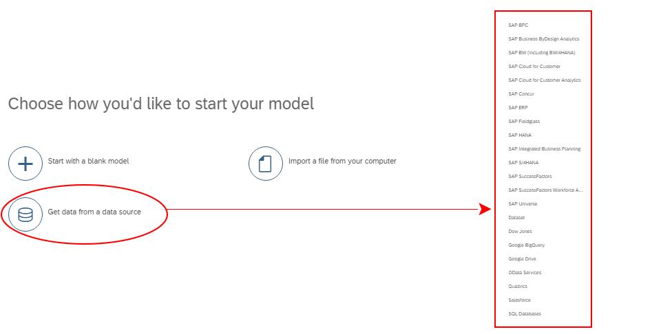 Model SAP