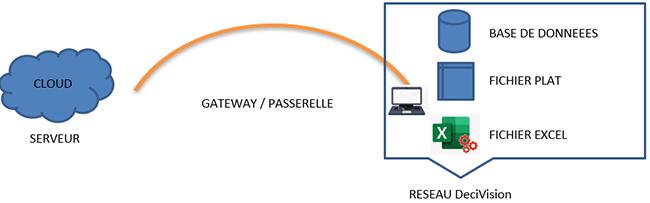 Architecture du domaine DeciVision