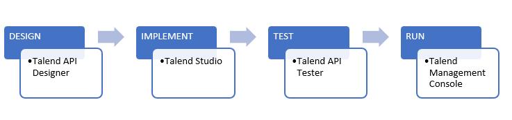 Outils Talend API