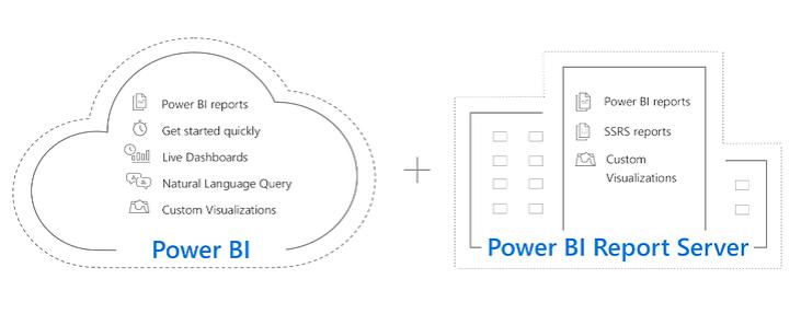 Power BI Report Server Hybride