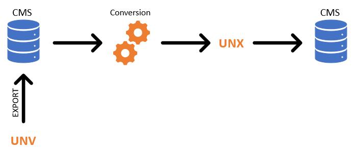 Conversion UNV UNX
